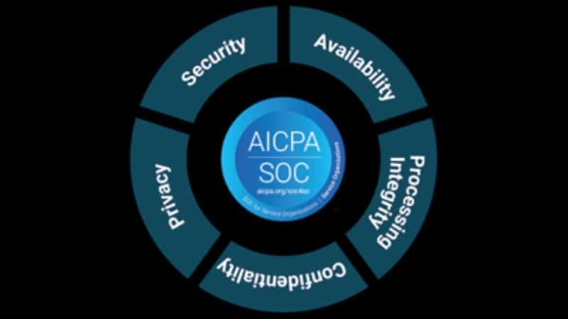 Understanding SOC 2